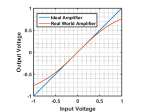 AmplifierCharacteristics