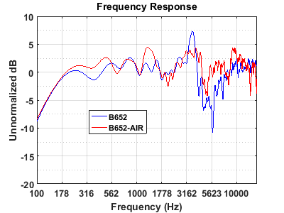 Comparison of the B652 and B652 Air Frequency Responses