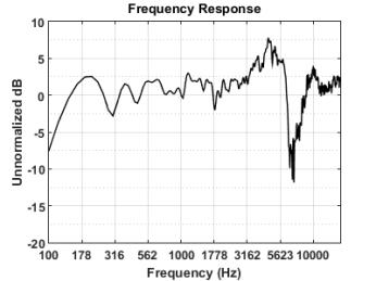 Monoprice 8250 Frequency Response