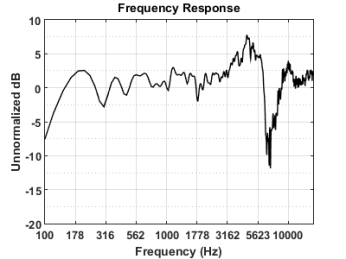 Monoprice 8250 Frequency Response
