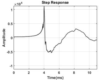 Monoprice 8250 Step Response