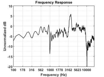 Monoprice 8251 Frequency Response