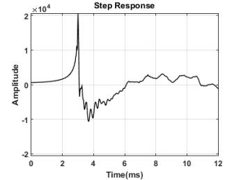 Monoprice 8251 Step Response